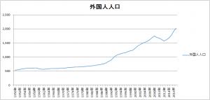 外国人人口推移