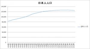 日本人人口推移
